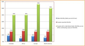 Male infertility (Andrology)