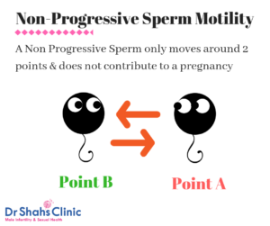 non progressive sperm motility | semen analysis | semen analysis test in chennai