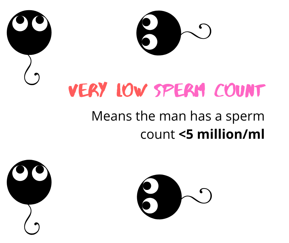very low sperm count