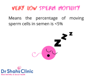very low sperm motility